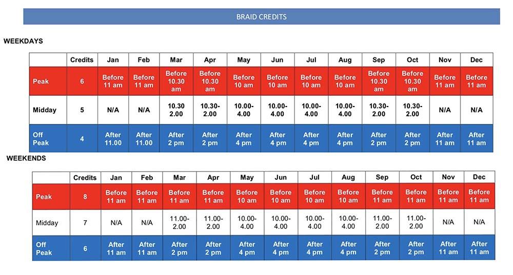 Braid-Chart-